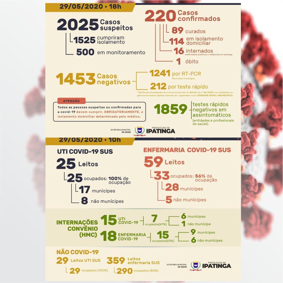 Ipatinga registra 20 novos casos positivos de coronavírus