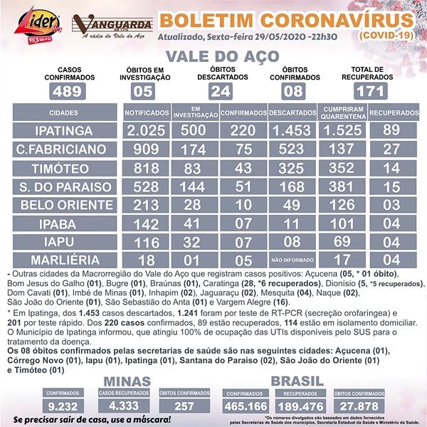 Macrorregião do Vale do Aço se aproxima dos 500 casos confirmados por coronavírus