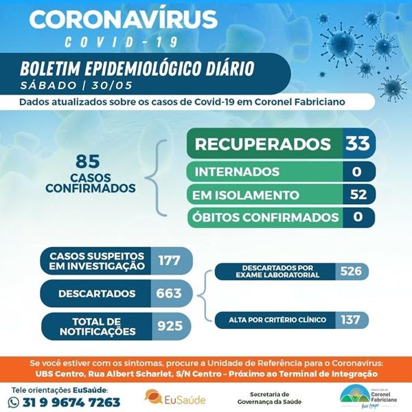 Fabriciano registra 10 novos casos positivos de coronavírus