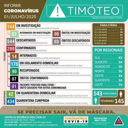 Timóteo registra sétimo óbito e mais dez casos positivos de coronavírus