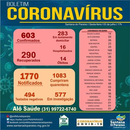 Paraíso registra 23 novos casos de coronavírus e confirma mais duas vítimas da doença