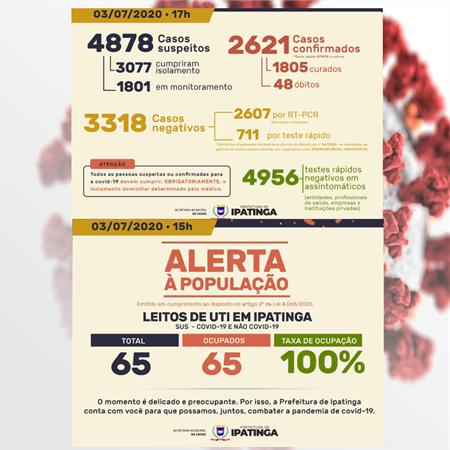 Pelo segundo dia consecutivo Ipatinga registra mais de 200 casos de coronavírus