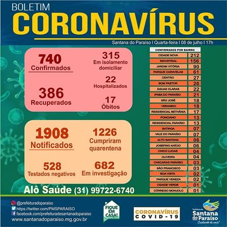 Paraíso registra mais dois óbitos e chega a 740 infectados com o novo coronavírus
