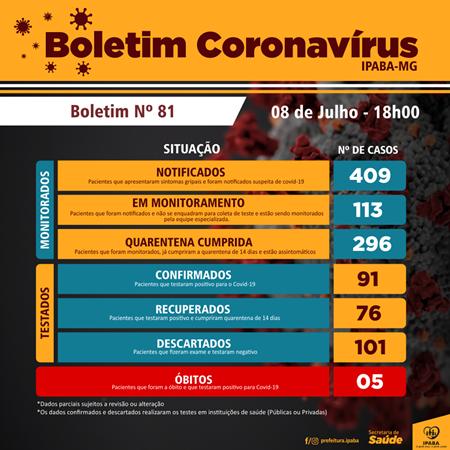 Ipaba registra o quinto óbito por coronavírus