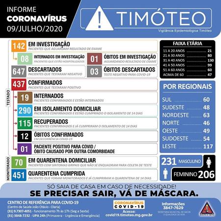 Timóteo registra mais uma morte e 11 novos casos de coronavírus