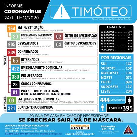 Timóteo registra mais uma morte por coronavírus e cinco novos casos da doença