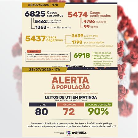 Ipatinga registra 126 novos casos de coronavírus e nenhuma nova vítima da doença