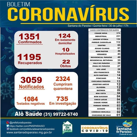 Paraíso confirma mais uma morte por coronavírus e 40 novos casos da doença