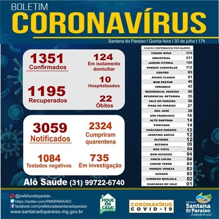 25 novos casos de coronavírus são registrados em Santana do Paraíso