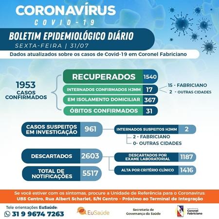 Fabriciano se aproxima de 2 mil infectados e registra mais duas mortes por coronavírus