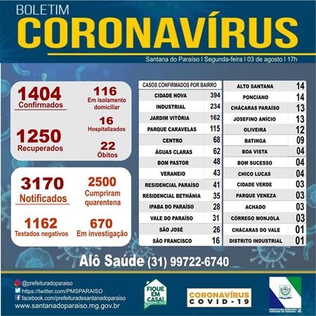 Paraíso confirma mais 16 novos casos de coronavirus e número de recuperados aumenta na cidade